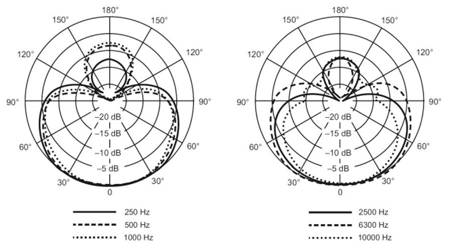 Frequenzgang - Lautstärke - Feedback